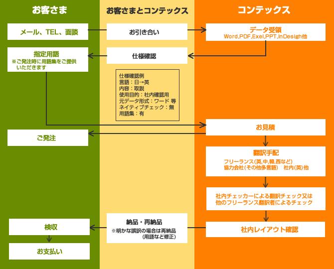 翻訳フロー図