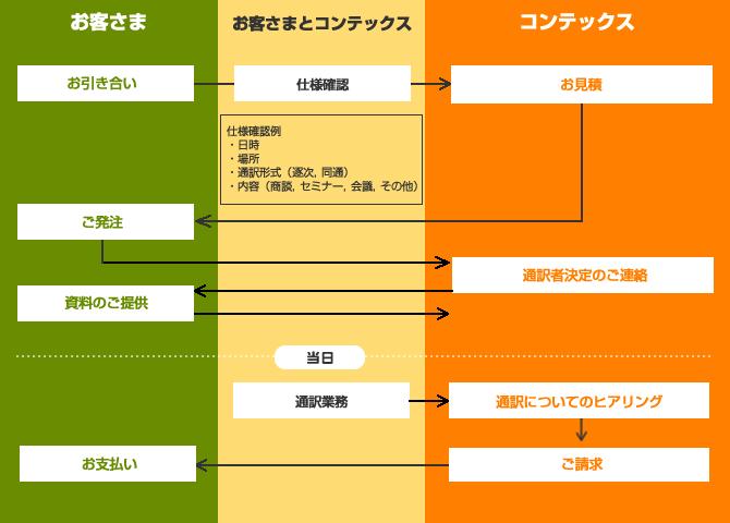 通訳フロー図